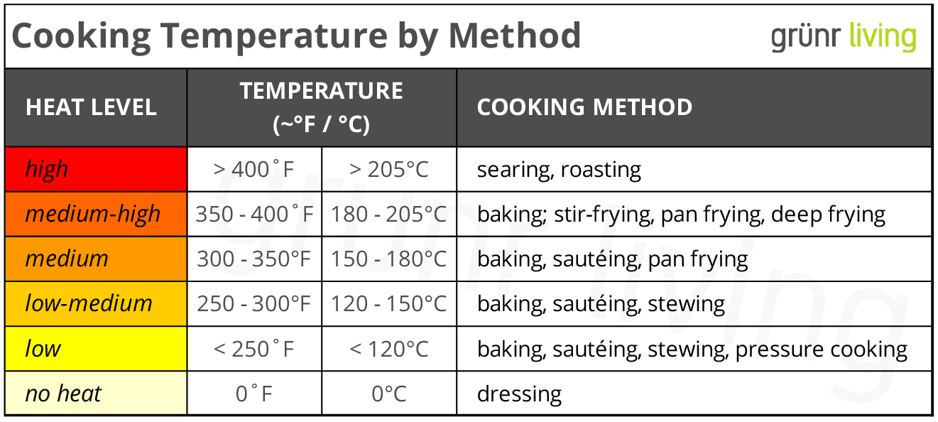 Table showing which cooking methods to use for cooking heat levels (from high to no heat) and approximate cooking temperatures..