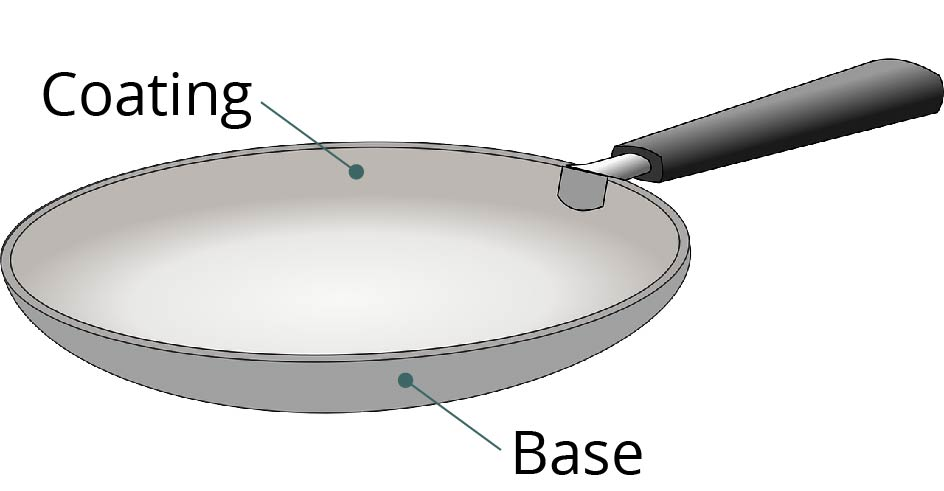 Graphic of a frying pan showing a base material with a nonstick inner coating